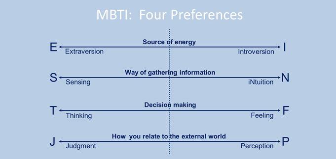 MBTI là bài trắc nghiệm tính cách chọn nghề nghiệp nổi tiếng thế giới